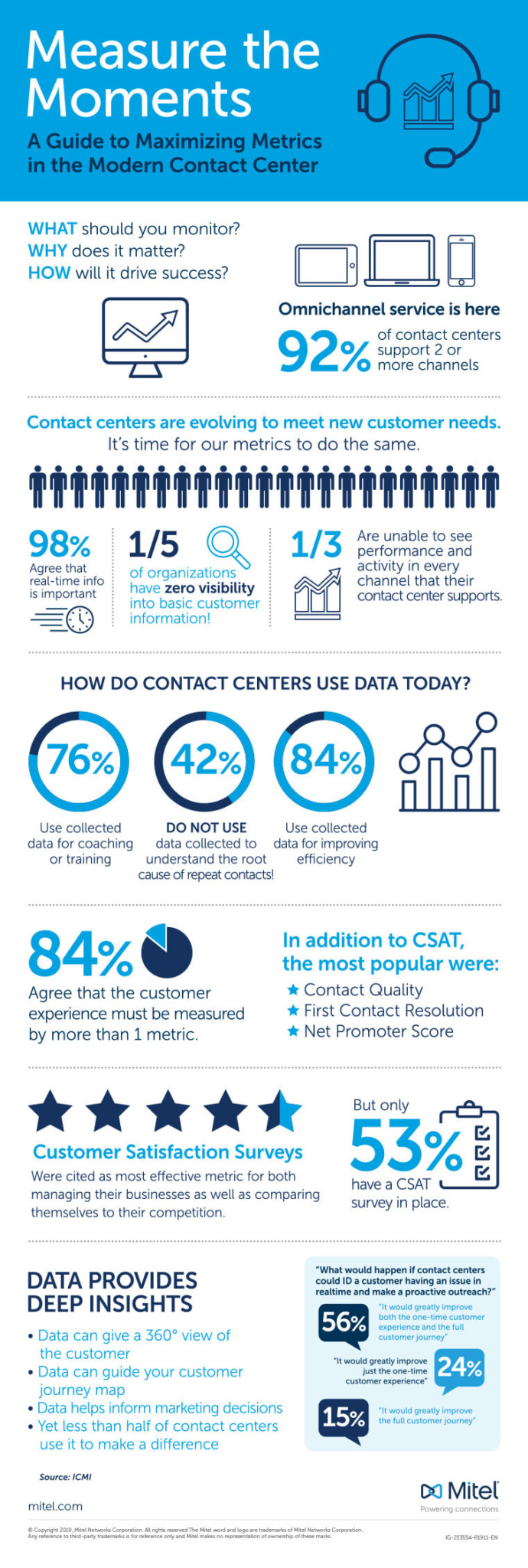 Maximize metrics in contact center